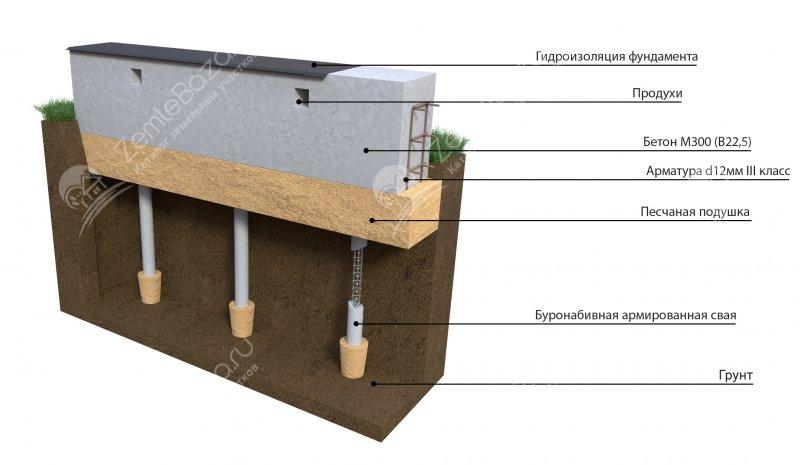 Барьер для фундамента гидроизоляция